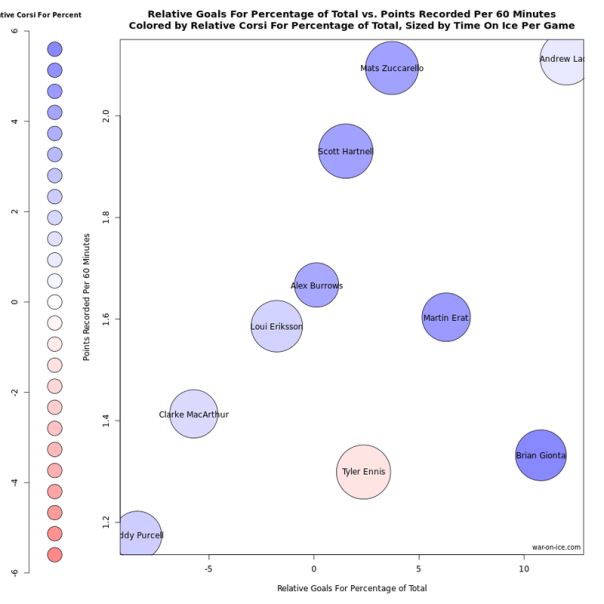 Zukes equal salary corsi comparison