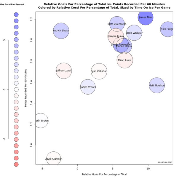 zukes higher salary 2 year corsi comparison